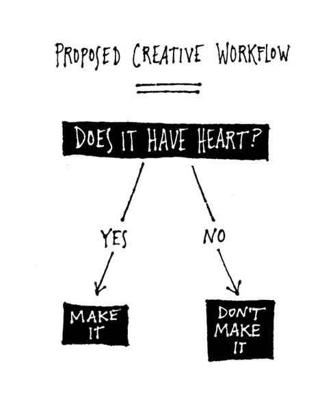 Should your creative idea be executed or not?