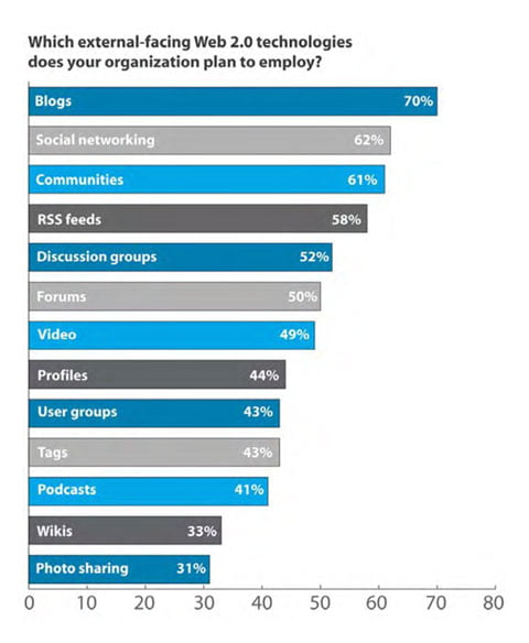 Few companies lead. Most follow when it comes to Web 2.0