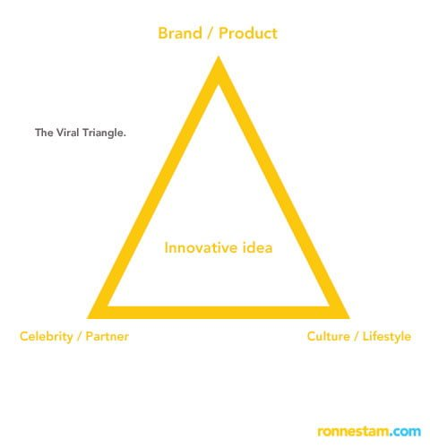 viral_triangle_communication_advertising_start