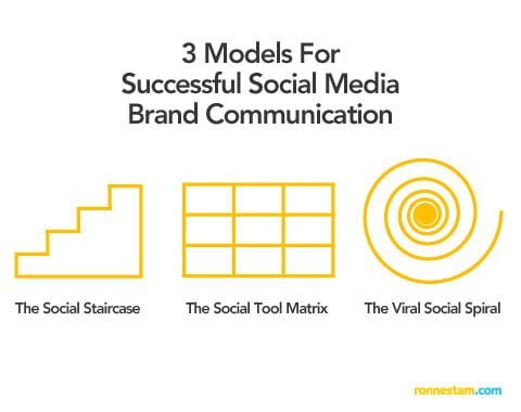 3 Social Media Models That Will Guide Your Brand Into The Conversation Landscape