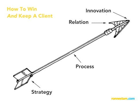 How To Win And Keep A Client
