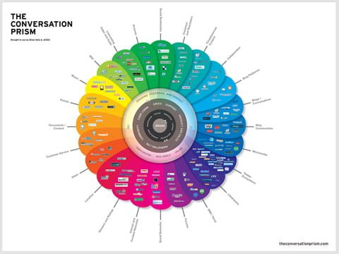 Brian Solis Conversation Prism