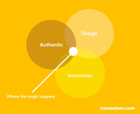 The three components of future brands
