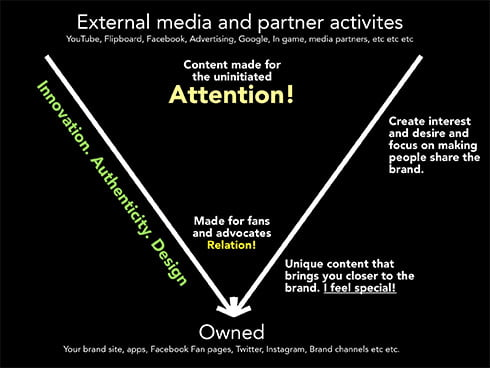 Content made for attention vs content made for relation