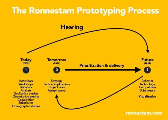 The Ronnestam Prototyping Process. An innovation process by me leading your brand into the futur