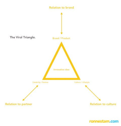viral_triangle_communication_advertising