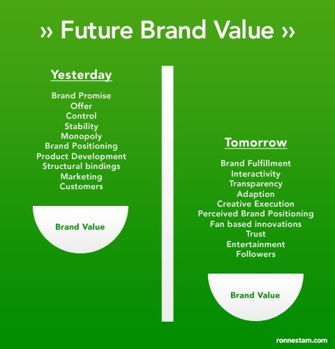 future-brand-value-strategy