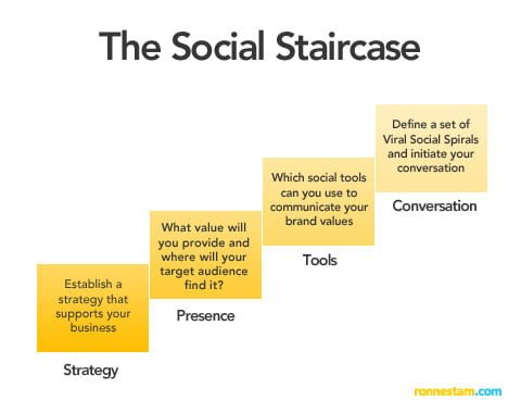 3 Social Media Models That Will Guide Your Brand Into The