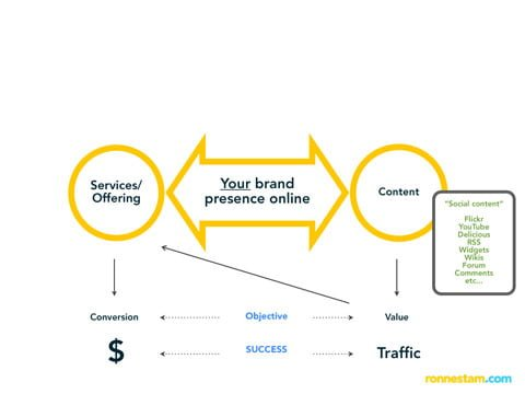 Digital brand communication platform